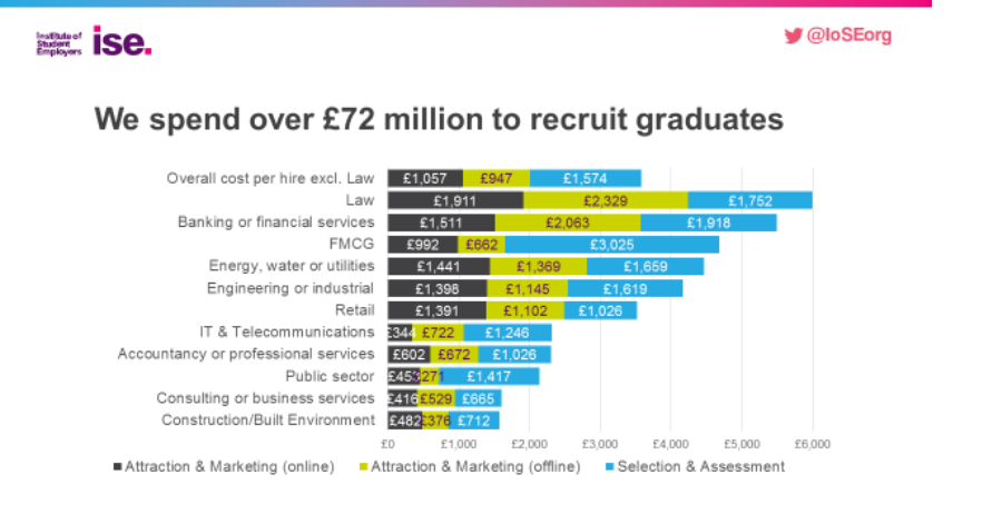ISE research shows that companies in the UK spend a huge amount of money to attract & recruit graduates. Graduate recruitment agencies can help to significantly reduce these costs whilst improving both the quantity and quality of applicants to graduate schemes.